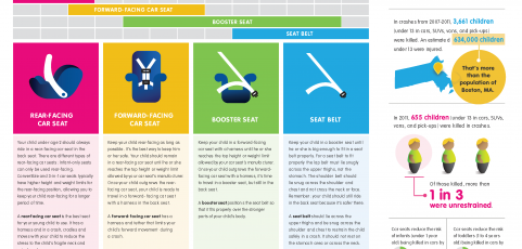 Know the Law: Seat belt and Child Restraint Laws